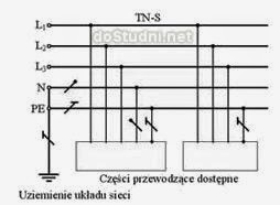 Instalacja TN-S