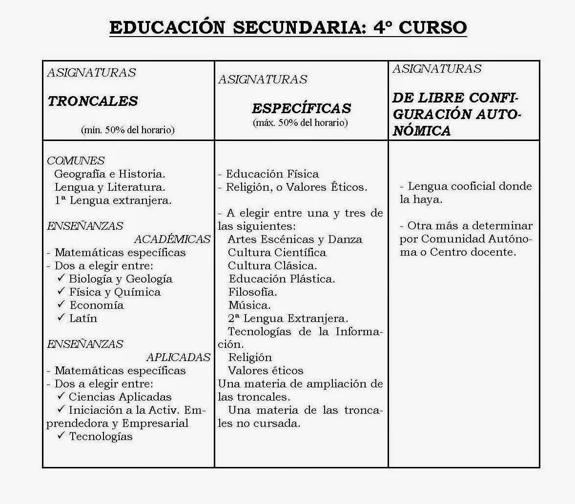 FAMPA Burgos: Currículo de la ESO y Bachillerato