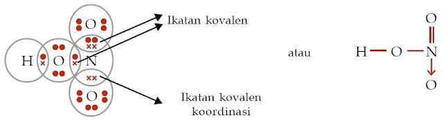 Ikatan kovalen koordinasi HNO3