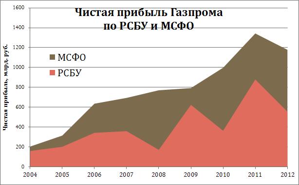 Тиграм не докладывают мяса или что нужно, чтобы акции Газпрома стали из УГ конфеткой