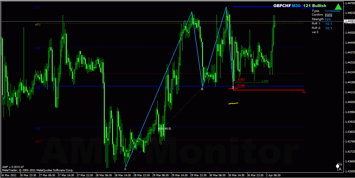 Forex trading 121