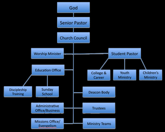 JonS Journey Church Hierarchical Leadership