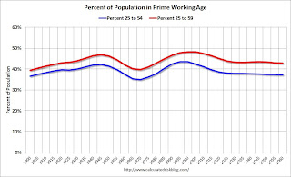 Percent of Population in Prime Working Age