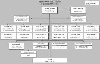 Download Contoh Bagan Struktur Organisasi Sekolah