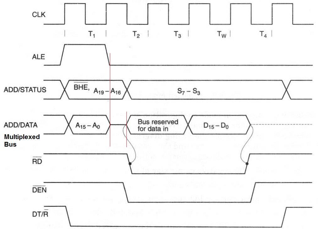 Digital locha ale signal of 80868088 timing diagram of ale ccuart Choice Image