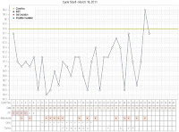 march bbt chart