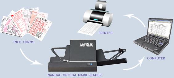OMR Optical Mark Reader Kya hai