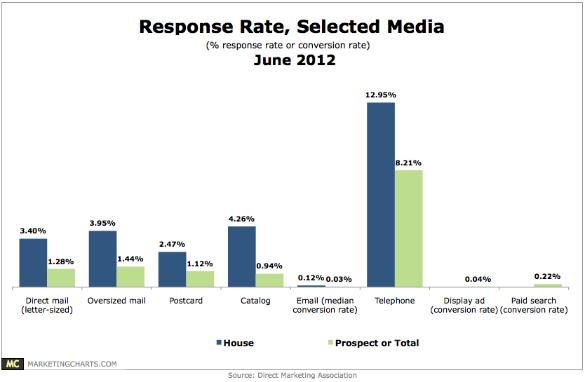 dma response rate report 2017 pdf