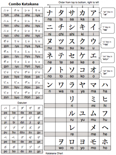 Lizzy Nikki: Learn Japanese with Me: Japanese Writing System