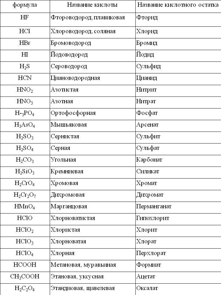 Формулы и названия кислот кислотных
