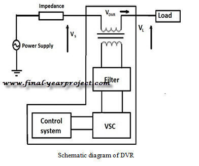 dynamic voltage restorer Dynamic voltage restoration (dvr) is a method of overcoming voltage sags that occur in electrical power distribution [1] [2] these are a problem because spikes consume power and sags reduce efficiency of some devices.