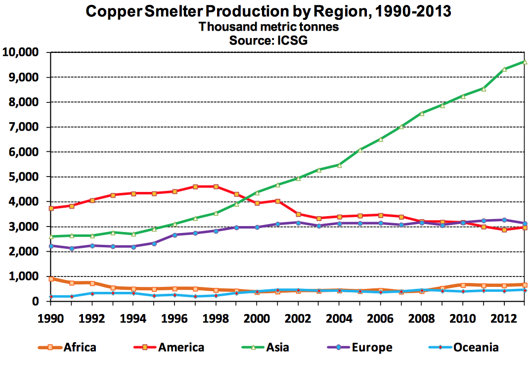 Major copper producing country - Here Is A Look At The Geographic Distribution Of Copper Smelter Production From 1990 To 2013