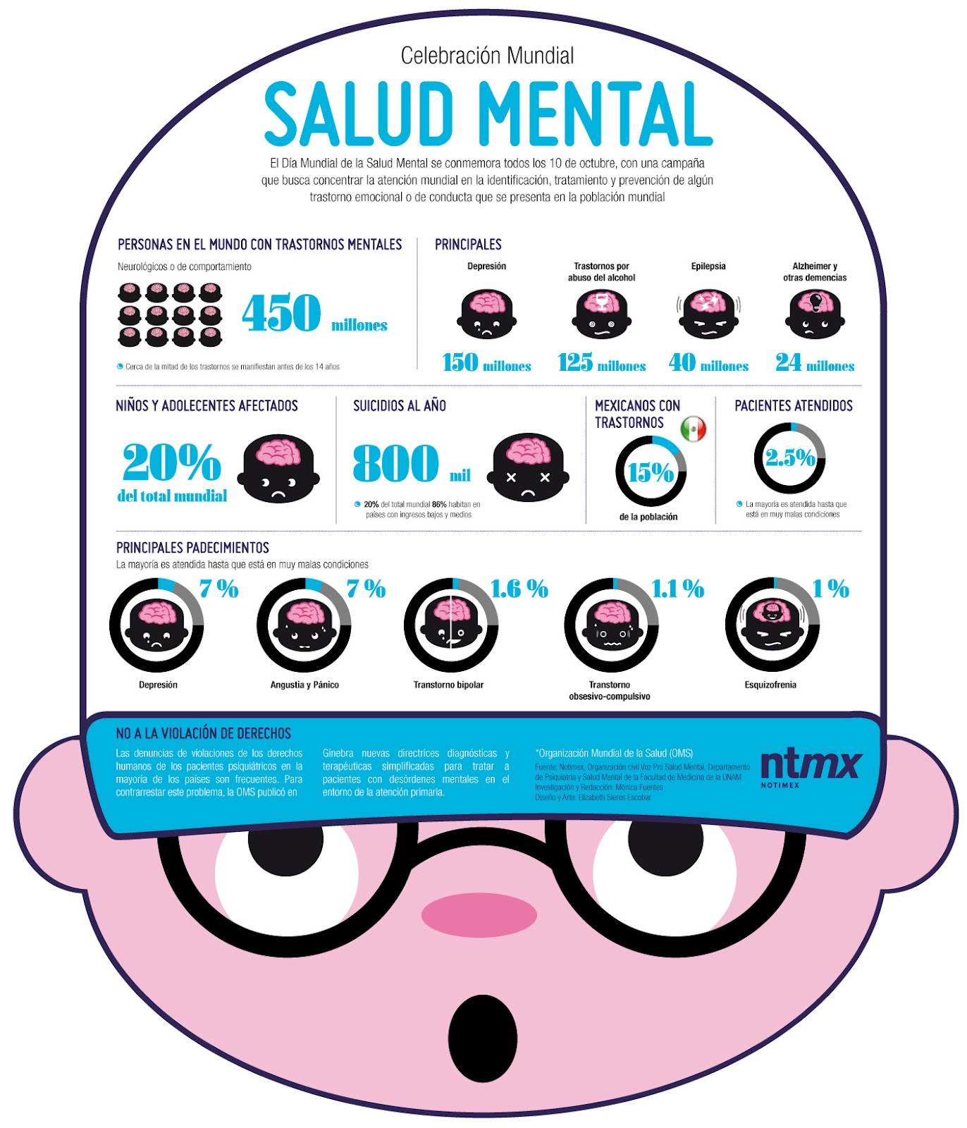 Image Result For Dia Mundial De La Salud Mental
