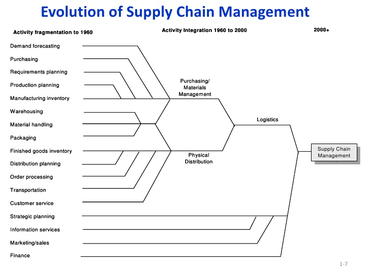 Supply chain management essay