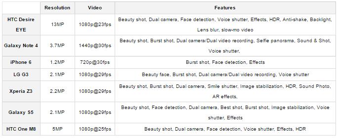 Perbandingan Kamera Depan Smartphone Kelas Atas