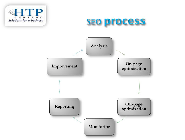 SEO methodology Overview