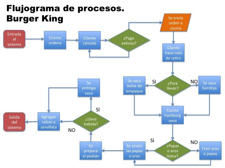 Comparaci n de procesos restaurantes de comida r pida for Procesos de un restaurante