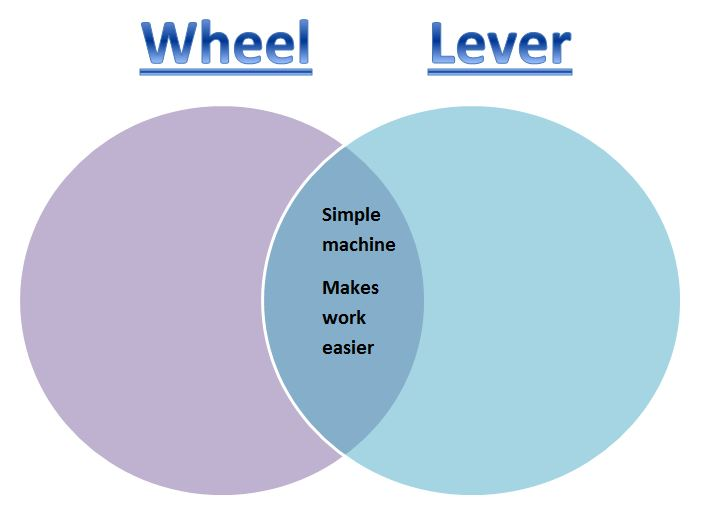 Learning Ideas Grades K 8 Simple And Compound Machines Venn Diagram