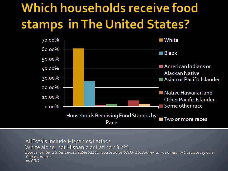 Who S On Food Stamps By Race