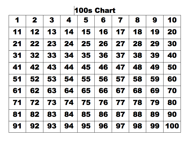 photo about 100's Chart Printable identify Kindergarten and Mooneyisms: 100s Chart Puzzles