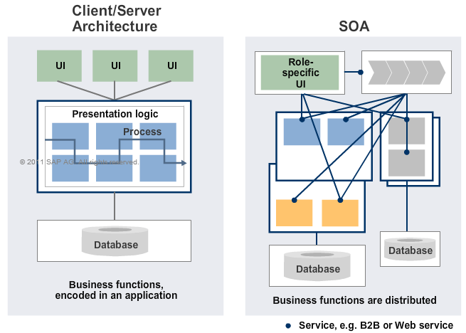 Sapsystemsofreza taw10 communication and integration for Architecture client serveur