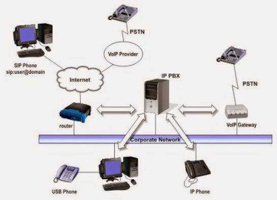 Instalasi dan konfigurasi voip server pada windows menggunakan 3cx phone system adalah sebuah software ip pbx yang dapat menggantikan perangkat fisik pbx pabx ip pbx dari 3cx ini telah didevelop khusus untuk sistem ccuart Choice Image