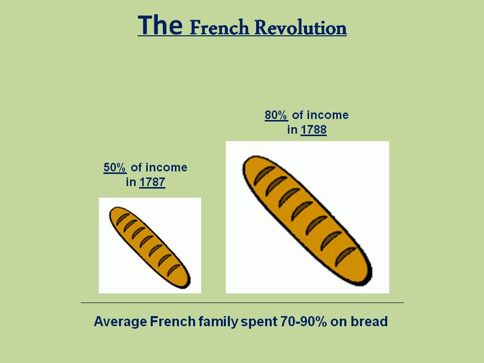 bread riots as a cause of the french revolution essay The french revolution was caused by long- and short-term causes in this essay  i am going to discuss these causes i will start with the long-term causes   people need food to survive, people started riots the eg set up the constitution.