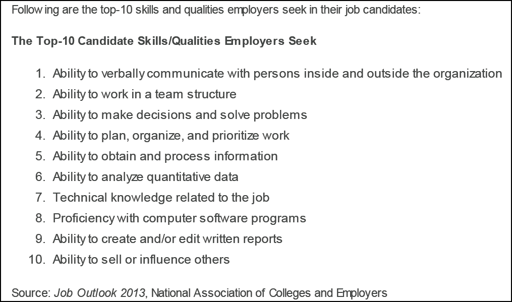 Soft Skills List Stands in the list?