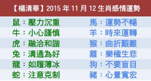 【楊清華】2015年11月12生肖感情運勢