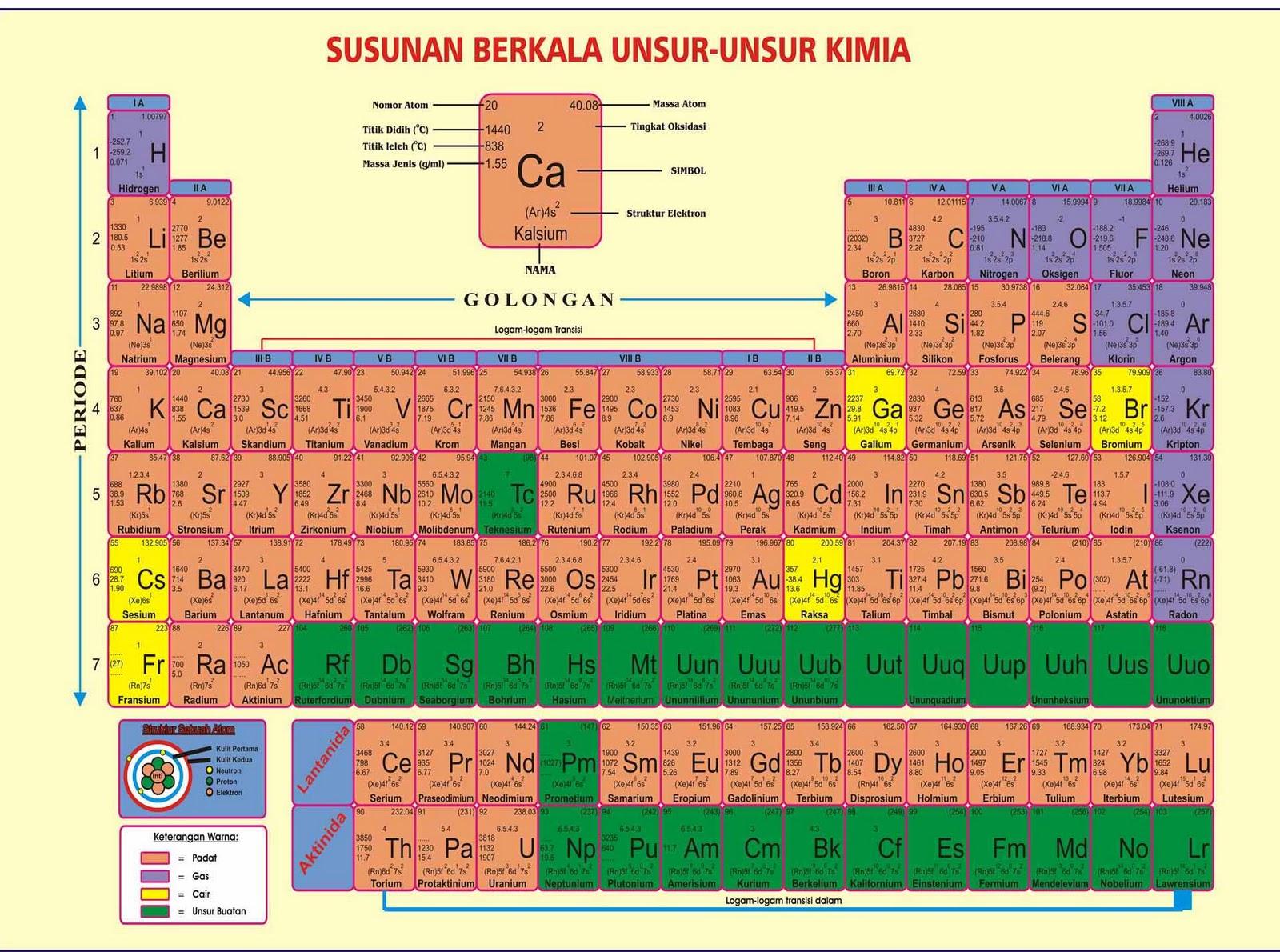 DHIMAM PRAHARA KHAN BLOG: Sistem Periodik (Susunan Berkala Unsur2 ...