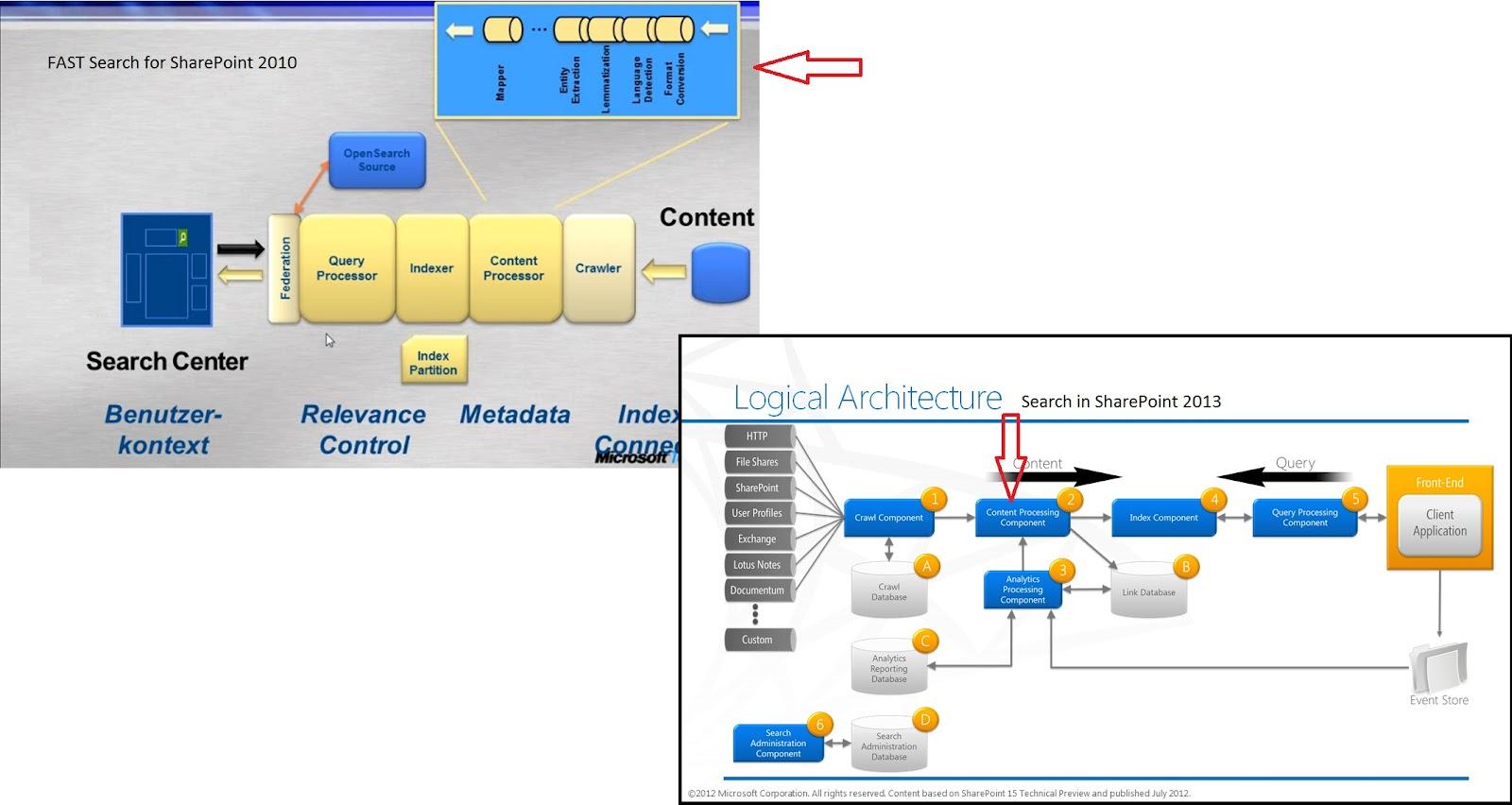 sharepoint talk 2012 microsoft sharepoint tutorial sharepoint 2010 search diagram #44