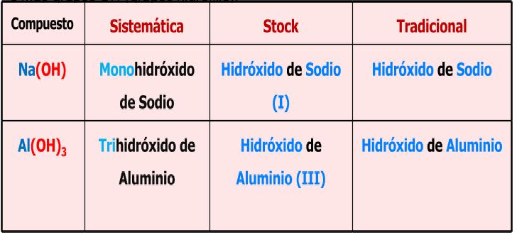 Clases de qumica mayo 2015 ejercicio completa la siguiente tabla urtaz Gallery