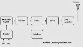 Pemancar dan penerima fm just share and fun blok diagram pemancar fm ccuart Image collections