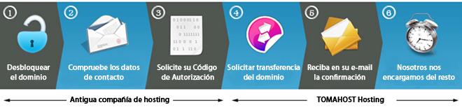 transferencias y traslado de dominios