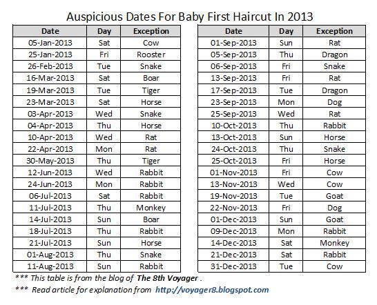 auspicious date for mundan 2013.