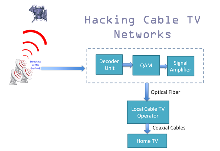 Hacking Cable TV Networks to Broadcast Your Own Video Channel