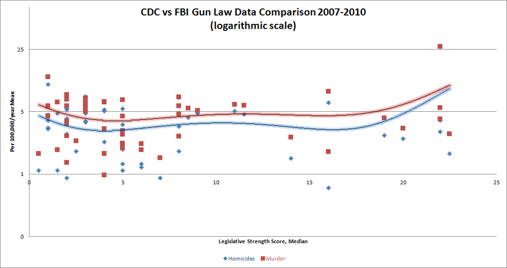 doo doo economics blog cdc fbi data gun bans violent crime cdc vs fbi data gun law data comparison to gun violence