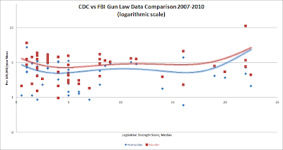 CDC vs FBI data: Gun Law Data Comparison to Gun Violence