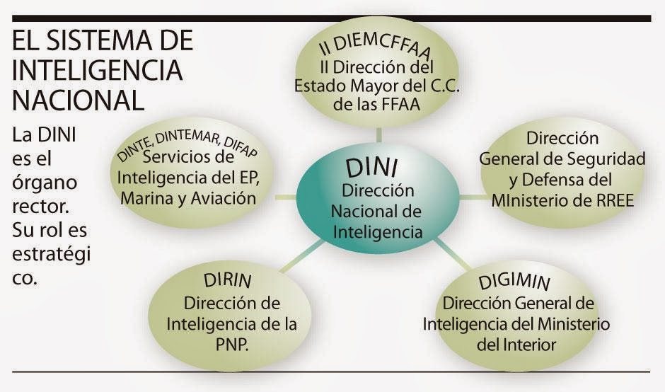 Instinto pol tica for Ministerio del interior direccion