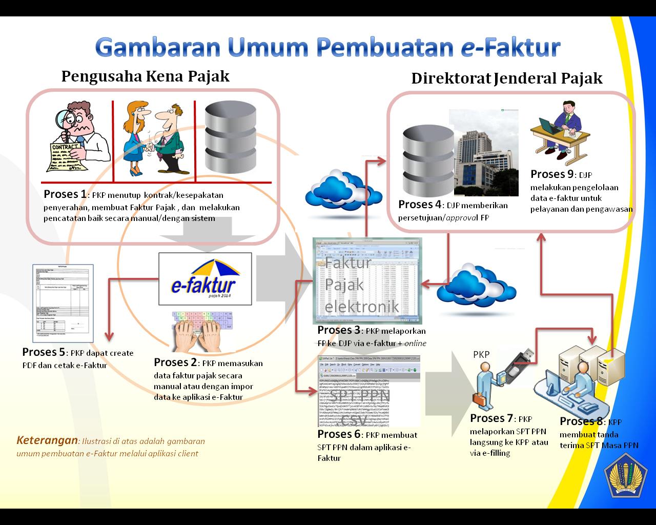 gambaran tahapan pembuatan e-faktur melalui aplikasi clien