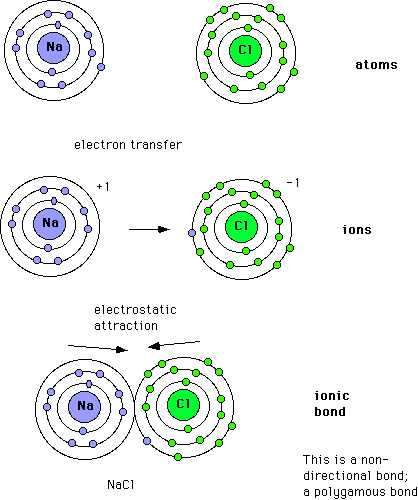 the formation of an ionic bond