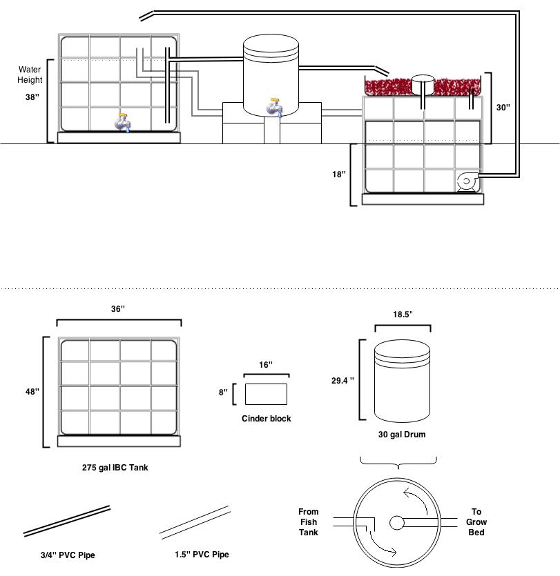 Ucsd Aquaponics Process Design Note 2 Basic Flow Diagram