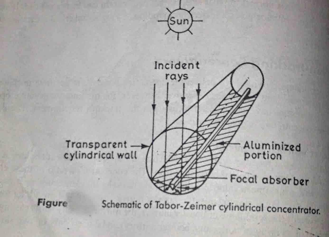 Tabor-Zeimer circular cylinder non-tracking solar concetrator