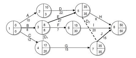 Hrs zone about it knowledge discovering sharing tutor dalam perhitungan besar slack memerlukan waktu mulai terlama latest start ls dan ccuart Image collections