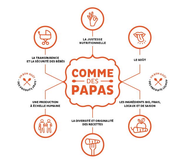 commedespapas.com