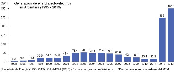 generacion eolica argentina