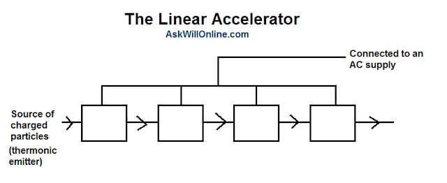 analysis of a linear accelerator Machine performance over time for multiple centers using linear accelerator (linac) log files and  (epid) measurements the first tool is a general analysis tool which.