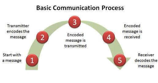 Via Rail Communication Process Vias Welcome Homepage