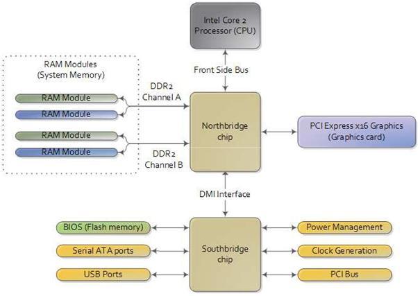 Ibnuminati skema dasar sistem komputer dan perangkat lunak gambar 21 skema dasar sistem komputer ccuart Images
