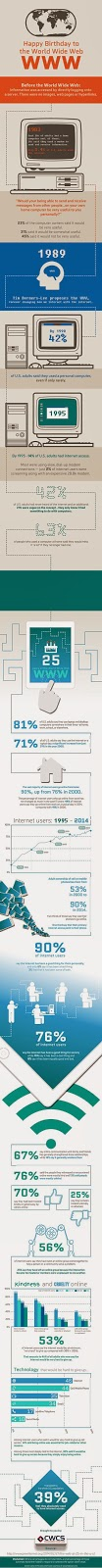 http://www.thedrum.com/news/2014/03/07/infographic-celebrating-25-years-world-wide-web